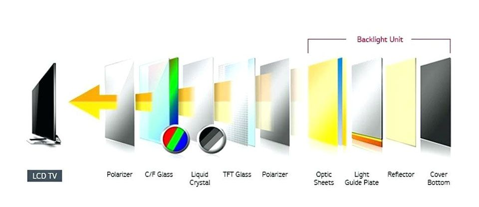 LCD vs OLED screens